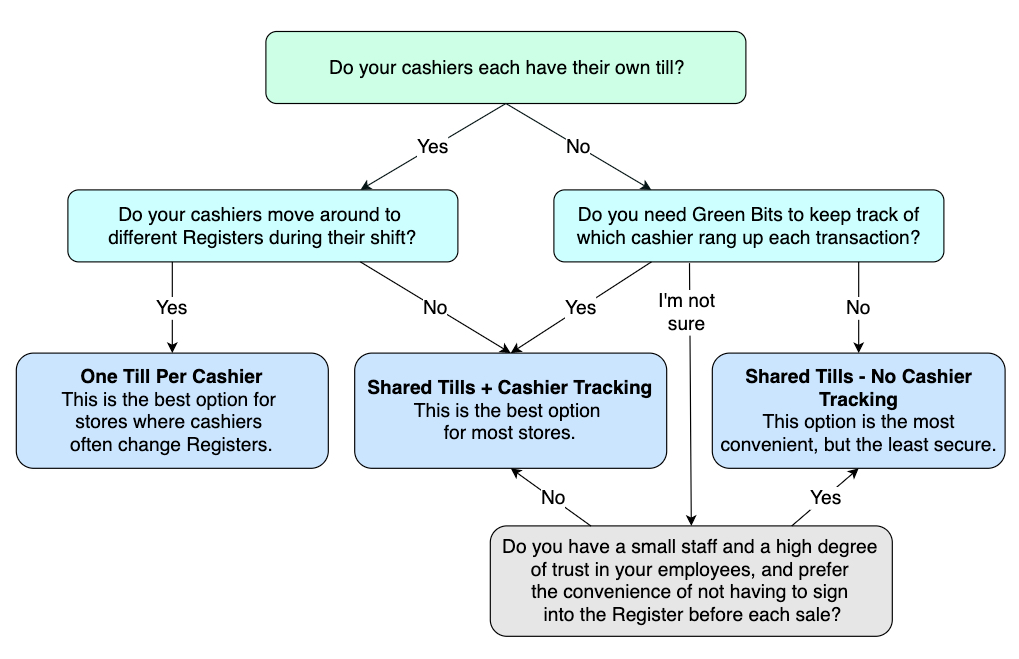 cash_management_flowchart.jpg